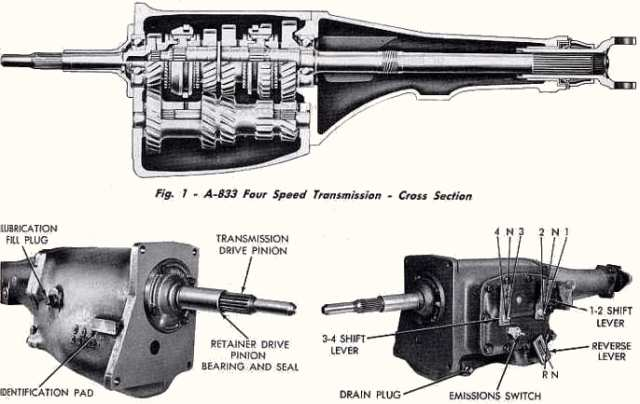 Shift Heads: A Brief History of The A-833 New Process 4-speed